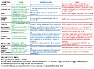 cold-flu-h1n1_symptom_chart
